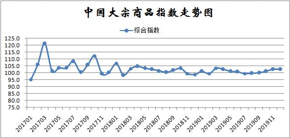 12月份中国大宗商品指数(CBMI)为102.7%,连续五月上升